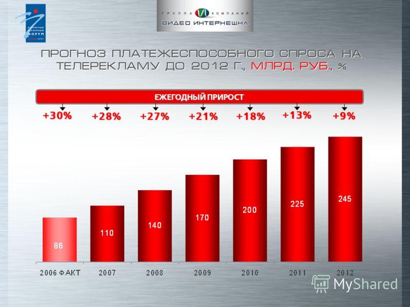 ПРОГНОЗ ПЛАТЕЖЕСПОСОБНОГО СПРОСА НА ТЕЛЕРЕКЛАМУ ДО 2012 Г., МЛРД. РУБ., % +21% +30% +28% +27% +18% +13% ЕЖЕГОДНЫЙ ПРИРОСТ +9%