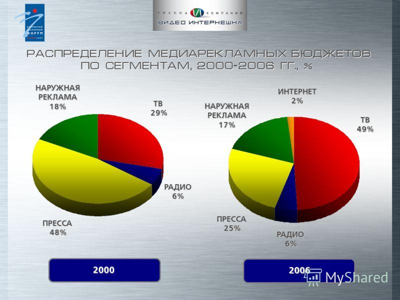 РАСПРЕДЕЛЕНИЕ МЕДИАРЕКЛАМНЫХ БЮДЖЕТОВ ПО СЕГМЕНТАМ, 2000-2006 ГГ., % РАСПРЕДЕЛЕНИЕ МЕДИАРЕКЛАМНЫХ БЮДЖЕТОВ ПО СЕГМЕНТАМ, 2000-2006 ГГ., % ТВ29% РАДИО6% ПРЕССА48% НАРУЖНАЯ РЕКЛАМА 18% ТВ 49% РАДИО6% ПРЕССА 25% НАРУЖНАЯ РЕКЛАМА 17% ИНТЕРНЕТ 2% 2000 200