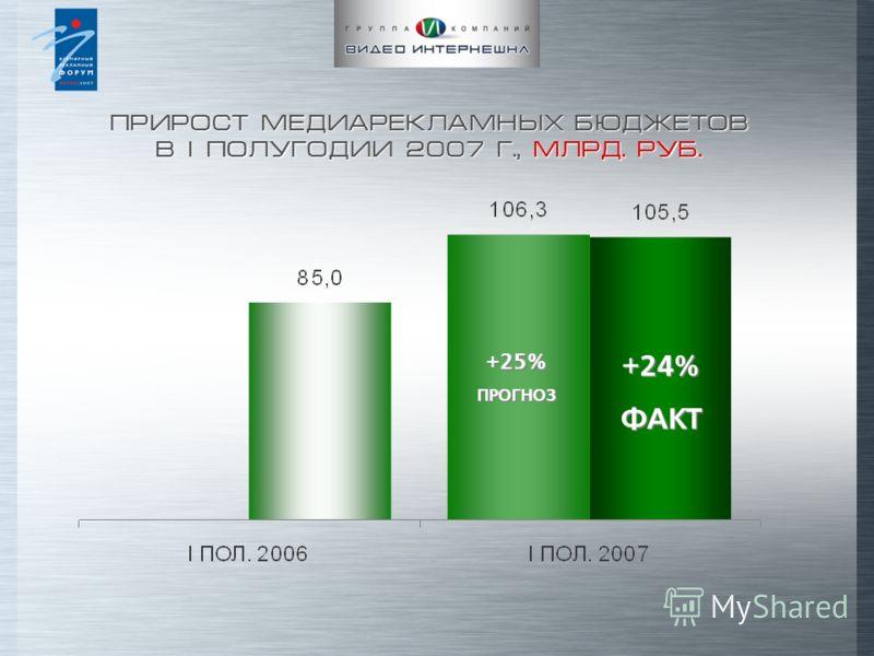 ПРИРОСТ МЕДИАРЕКЛАМНЫХ БЮДЖЕТОВ В I ПОЛУГОДИИ 2007 Г., МЛРД. РУБ. +24%ФАКТ +25% ПРОГНОЗ