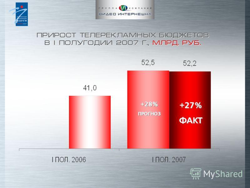 ПРИРОСТ ТЕЛЕРЕКЛАМНЫХ БЮДЖЕТОВ В I ПОЛУГОДИИ 2007 Г., МЛРД. РУБ. +27% ФАКТ +28% ПРОГНОЗ