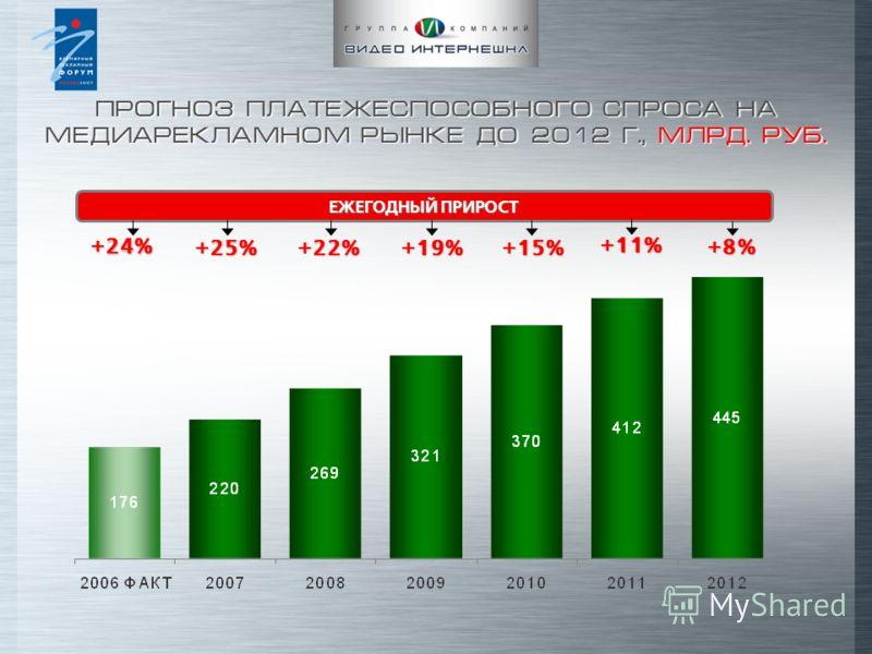 ПРОГНОЗ ПЛАТЕЖЕСПОСОБНОГО СПРОСА НА МЕДИАРЕКЛАМНОМ РЫНКЕ ДО 2012 Г., МЛРД. РУБ. +19% +24% +25% +22% +15% +11% ЕЖЕГОДНЫЙ ПРИРОСТ +8%