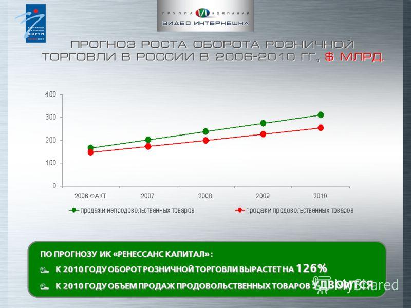 ПРОГНОЗ РОСТА ОБОРОТА РОЗНИЧНОЙ ТОРГОВЛИ В РОССИИ В 2006-2010 ГГ., $ МЛРД. ПО ПРОГНОЗУ ИК «РЕНЕСCАНС КАПИТАЛ» : К 2010 ГОДУ ОБОРОТ РОЗНИЧНОЙ ТОРГОВЛИ ВЫРАСТЕТ НА 126% К 2010 ГОДУ ОБЪЕМ ПРОДАЖ ПРОДОВОЛЬСТВЕННЫХ ТОВАРОВ УДВОИТСЯ