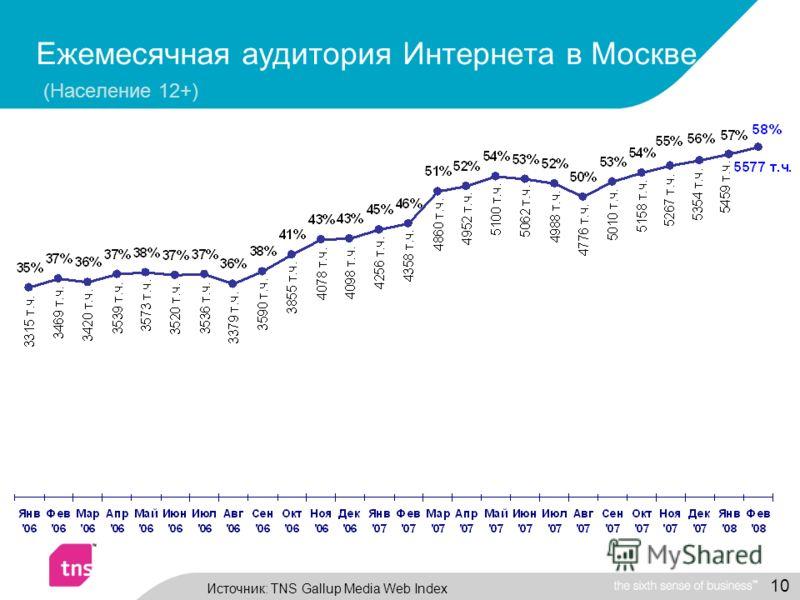 10 Ежемесячная аудитория Интернета в Москве (Население 12+) Источник: TNS Gallup Media Web Index