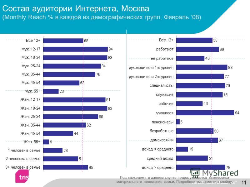 11 Состав аудитории Интернета, Москва (Monthly Reach % в каждой из демографических групп; Февраль 08) Под «доходом» в данном случае подразумевается самооценка материального положения семьи. Подробнее см. заметки к слайду.