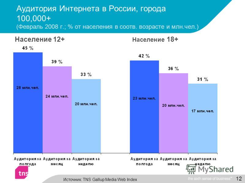 12 Аудитория Интернета в России, города 100,000+ (Февраль 2008 г.; % от населения в соотв. возрасте и млн.чел.) Население 12+ Население 18+ Источник: TNS Gallup Media Web Index