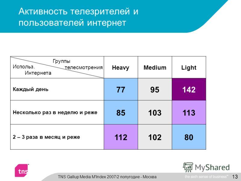 13 Активность телезрителей и пользователей интернет HeavyMediumLight Каждый день 7795142 Несколько раз в неделю и реже 85103113 2 – 3 раза в месяц и реже 11210280 Группы телесмотрения Использ. Интернета TNS Gallup Media M'Index 2007/2 полугодие - Мос