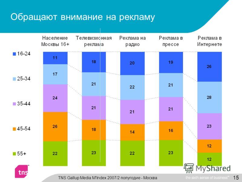 15 Обращают внимание на рекламу TNS Gallup Media M'Index 2007/2 полугодие - Москва