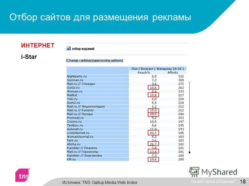 18 Источник: TNS Gallup Media Web Index ИНТЕРНЕТ i-Star Отбор сайтов для размещения рекламы