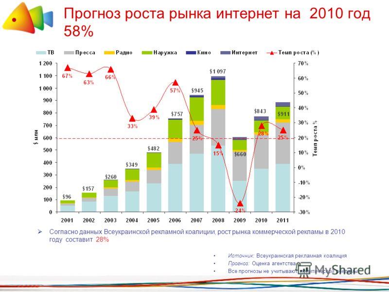 Прогноз роста рынка интернет на 2010 год 58% Согласно данных Всеукраинской рекламной коалиции, рост рынка коммерческой рекламы в 2010 году составит 28% Источник: Всеукраинская рекламная коалиция Прогноз: Оценка агентства Все прогнозы не учитывают пол