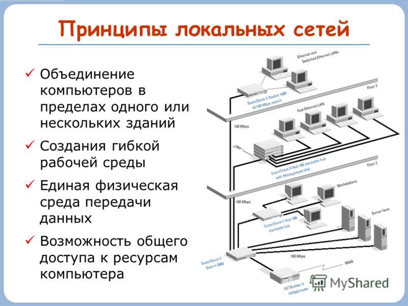 Принципы локальных сетей Объединение компьютеров в пределах одного или нескольких зданий Создания гибкой рабочей среды Единая физическая среда передачи данных Возможность общего доступа к ресурсам компьютера