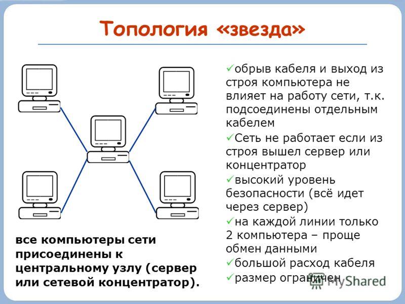 Топология «звезда» обрыв кабеля и выход из строя компьютера не влияет на работу сети, т.к. подсоединены отдельным кабелем Сеть не работает если из строя вышел сервер или концентратор высокий уровень безопасности (всё идет через сервер) на каждой лини