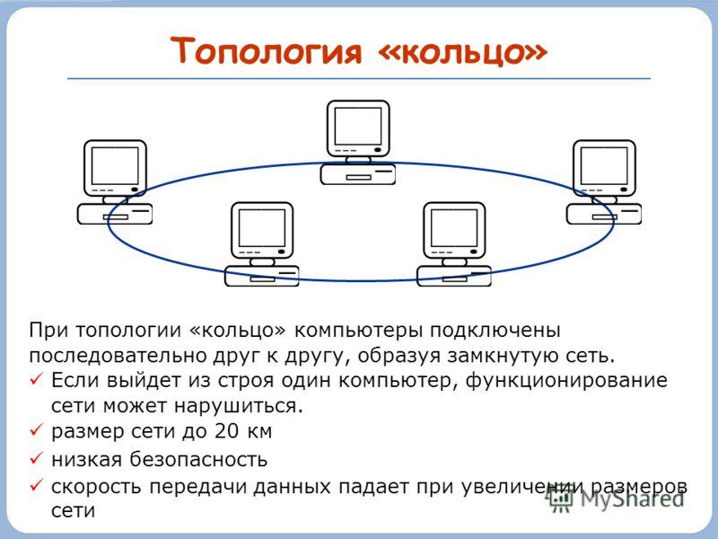 Топология «кольцо» При топологии «кольцо» компьютеры подключены последовательно друг к другу, образуя замкнутую сеть. Если выйдет из строя один компьютер, функционирование сети может нарушиться. размер сети до 20 км низкая безопасность скорость перед
