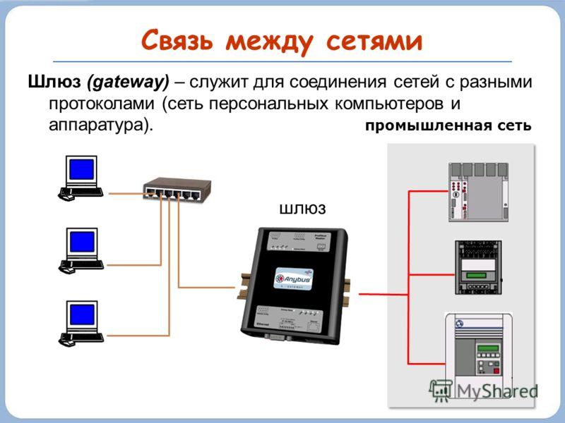 Связь между сетями Шлюз (gateway) – служит для соединения сетей с разными протоколами (сеть персональных компьютеров и аппаратура). промышленная сеть шлюз