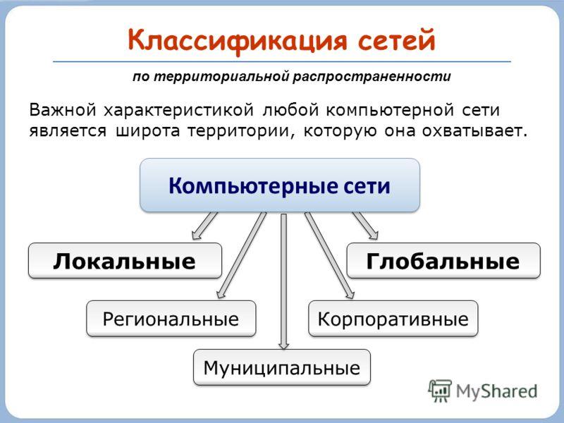 Классификация сетей Локальные Глобальные Региональные Муниципальные Корпоративные по территориальной распространенности Важной характеристикой любой компьютерной сети является широта территории, которую она охватывает. Компьютерные сети