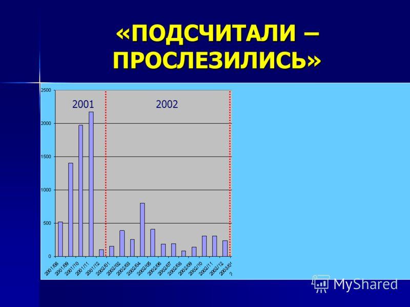 «ПОДСЧИТАЛИ – ПРОСЛЕЗИЛИСЬ» 2003 20012002