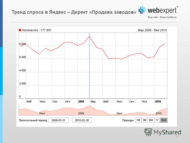 Тренд спроса в Яндекс – Директ «Продажа заводов» 17