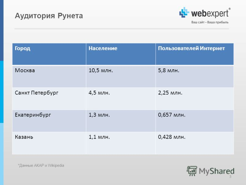 Аудитория Рунета ГородНаселениеПользователей Интернет Москва10,5 млн.5,8 млн. Санкт Петербург4,5 млн.2,25 млн. Екатеринбург1,3 млн.0,657 млн. Казань1,1 млн.0,428 млн. 3 *Данные АКАР и Wikipedia