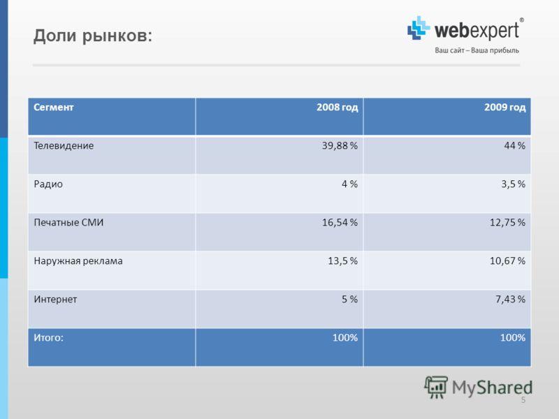 Доли рынков: Сегмент2008 год2009 год Телевидение39,88 %44 % Радио4 %3,5 % Печатные СМИ16,54 %12,75 % Наружная реклама13,5 %10,67 % Интернет5 %7,43 % Итого:100% 5