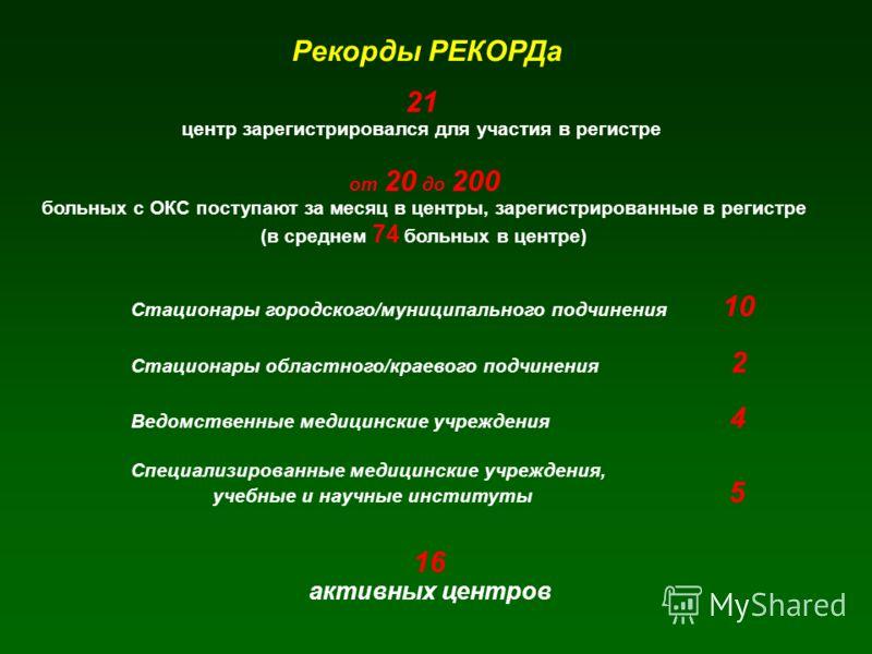 Рекорды РЕКОРДа 21 центр зарегистрировался для участия в регистре от 20 до 200 больных с ОКС поступают за месяц в центры, зарегистрированные в регистре (в среднем 74 больных в центре) Стационары городского/муниципального подчинения 10 Стационары обла
