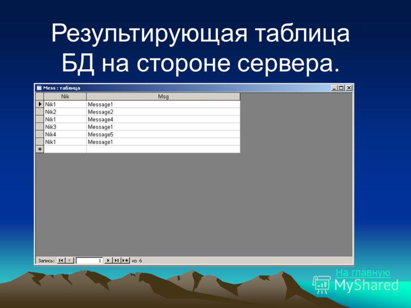 Результирующая таблица БД на стороне сервера.