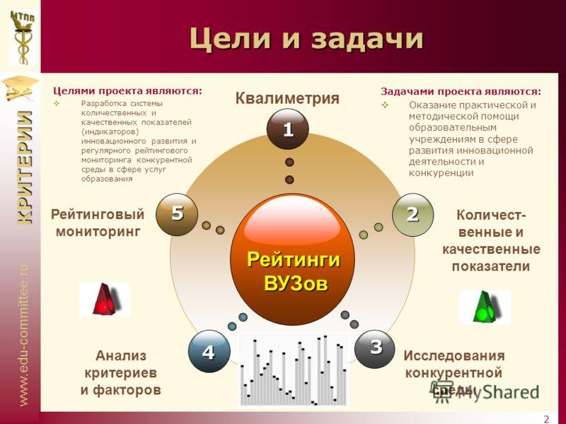 www.edu-committee.ru КРИТЕРИИ 2 Цели и задачи РейтингиВУЗов 1 4 2 3 5 Рейтинговый мониторинг Квалиметрия Количест- венные и качественные показатели Анализ критериев и факторов Исследования конкурентной среды Целями проекта являются: Разработка систем