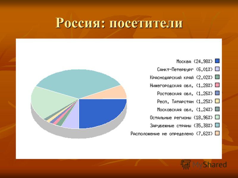 Россия: посетители