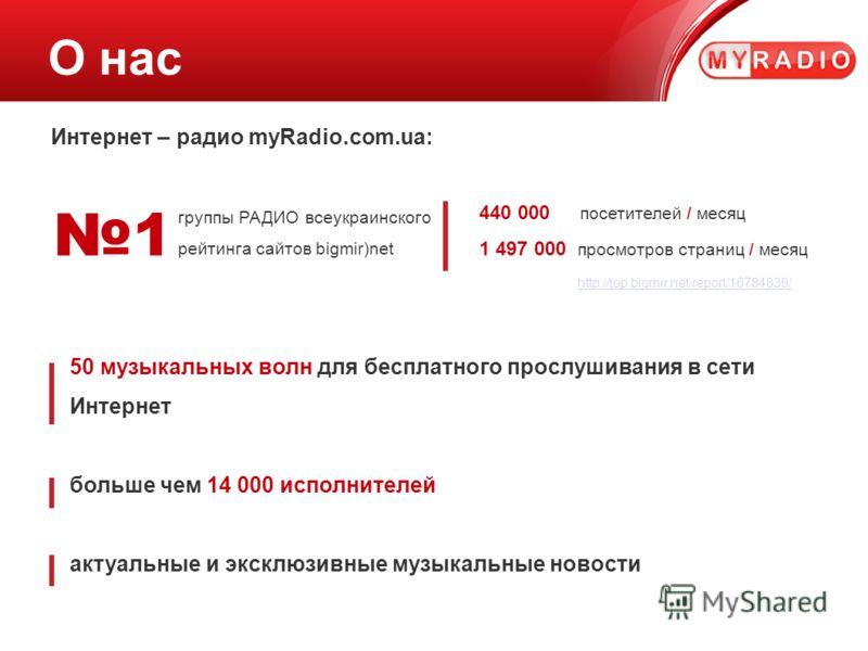 О нас Интернет – радио myRadio.com.ua: 1 группы РАДИО всеукраинского рейтинга сайтов bigmir)net 440 000 посетителей / месяц 1 497 000 просмотров страниц / месяц http://top.bigmir.net/report/16784839/ http://top.bigmir.net/report/16784839/ 50 музыкаль