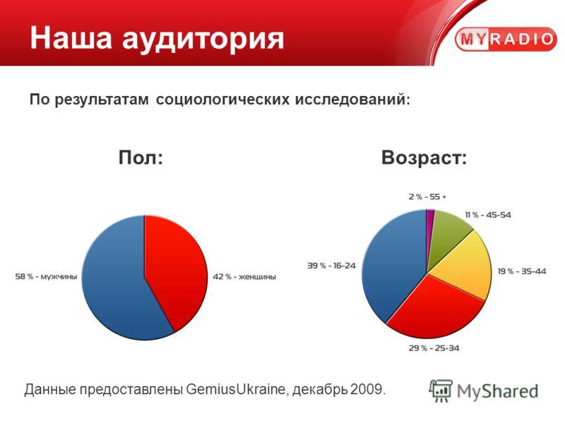 Наша аудитория По результатам социологических исследований : Пол:Возраст: Данные предоставлены GemiusUkraine, декабрь 2009.