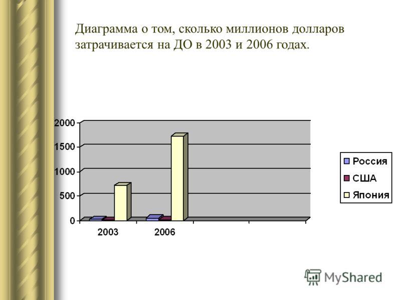 Диаграмма о том, сколько миллионов долларов затрачивается на ДО в 2003 и 2006 годах.