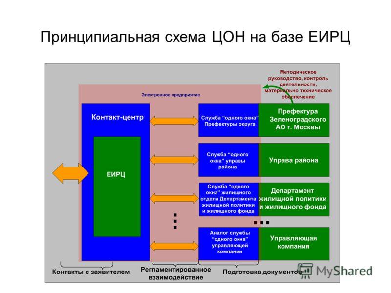 Принципиальная схема ЦОН на базе ЕИРЦ