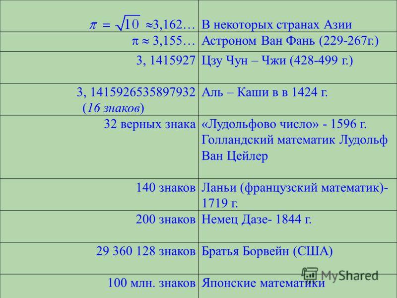 3,162… В некоторых странах Азии 3,155… Астроном Ван Фань (229-267г.) 3, 1415927Цзу Чун – Чжи (428-499 г.) 3, 1415926535897932 (16 знаков) Аль – Каши в в 1424 г. 32 верных знака«Лудольфово число» - 1596 г. Голландский математик Лудольф Ван Цейлер 140