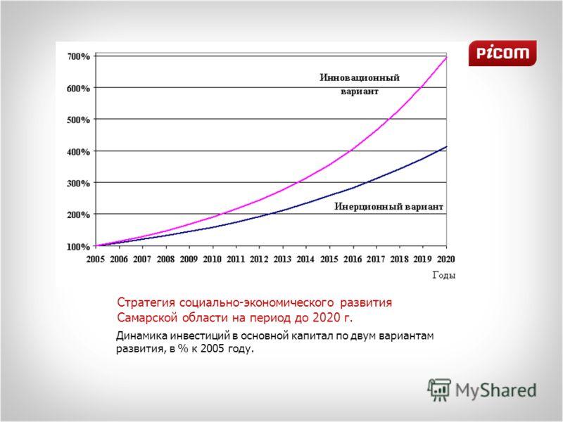 Динамика инвестиций в основной капитал по двум вариантам развития, в % к 2005 году. Стратегия социально-экономического развития Самарской области на период до 2020 г.