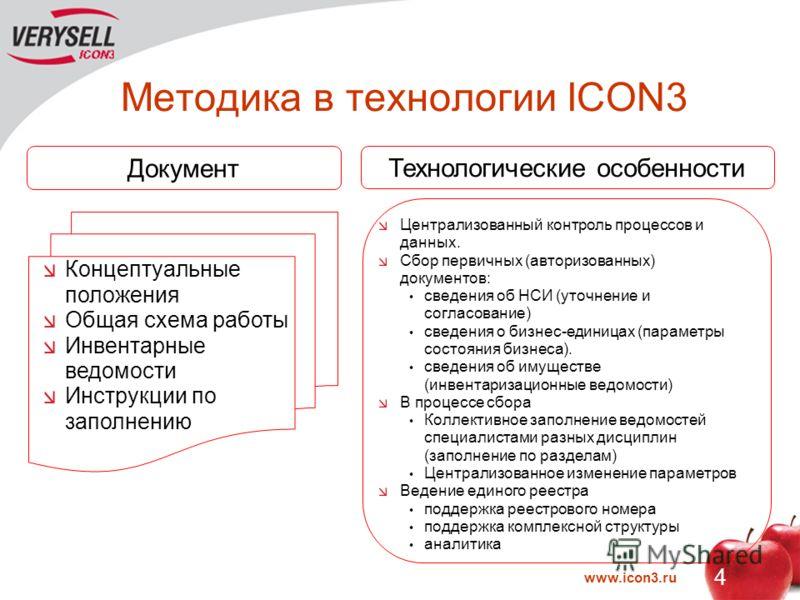www.icon3.ru 4 Методика в технологии ICON3 Концептуальные положения Общая схема работы Инвентарные ведомости Инструкции по заполнению Технологические особенности Документ Централизованный контроль процессов и данных. Сбор первичных (авторизованных) д