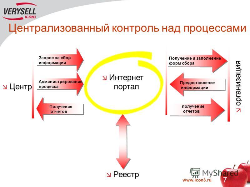 www.icon3.ru 7 Централизованный контроль над процессами Запрос на сбор информации Администрирование процесса Получение отчетов Центр Интернет портал Реестр Получение и заполнение форм сбора Предоставление информации получение отчетов организация