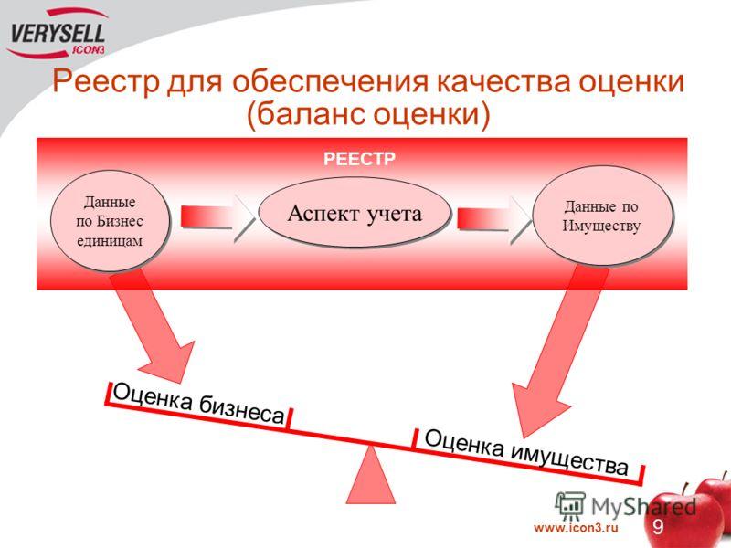 www.icon3.ru 9 Реестр для обеспечения качества оценки (баланс оценки) Оценка бизнеса Оценка имущества РЕЕСТР Данные по Бизнес единицам Аспект учета Данные по Имуществу