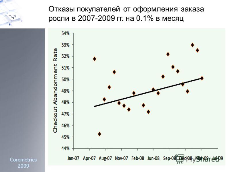 Coremetrics 2009 Отказы покупателей от оформления заказа росли в 2007-2009 гг. на 0.1% в месяц