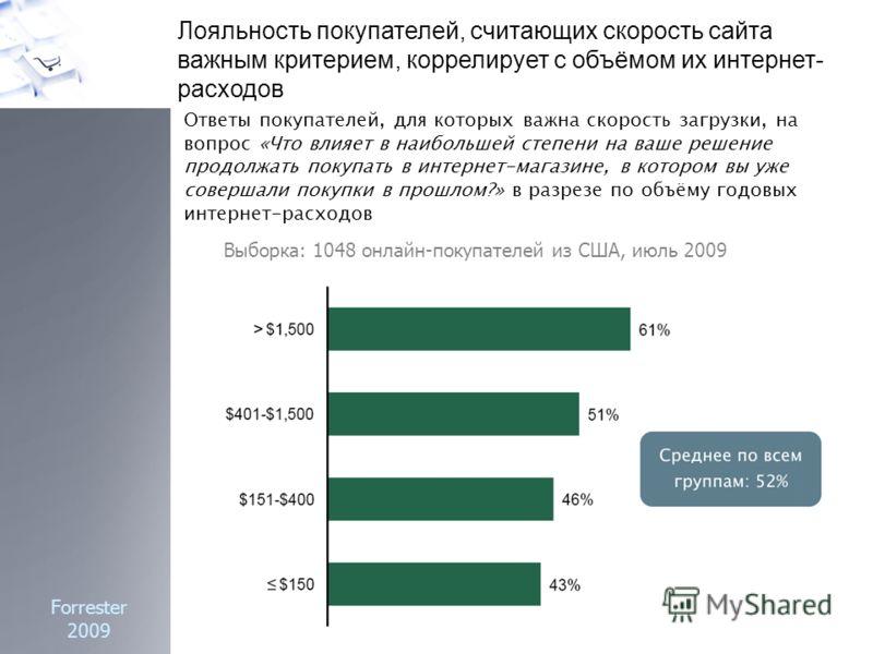 Лояльность покупателей, считающих скорость сайта важным критерием, коррелирует с объёмом их интернет- расходов Forrester 2009 Выборка: 1048 онлайн-покупателей из США, июль 2009 Ответы покупателей, для которых важна скорость загрузки, на вопрос «Что в