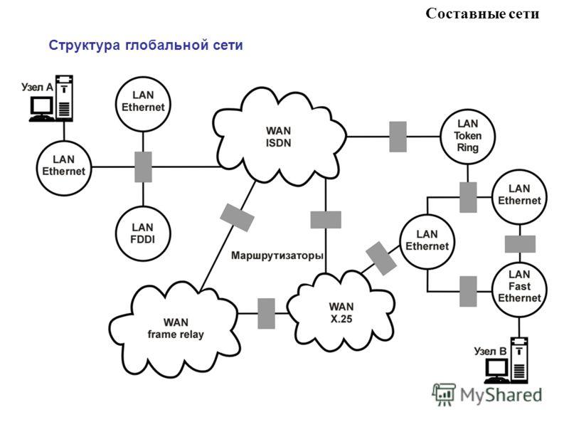 Структура глобальной сети Составные сети