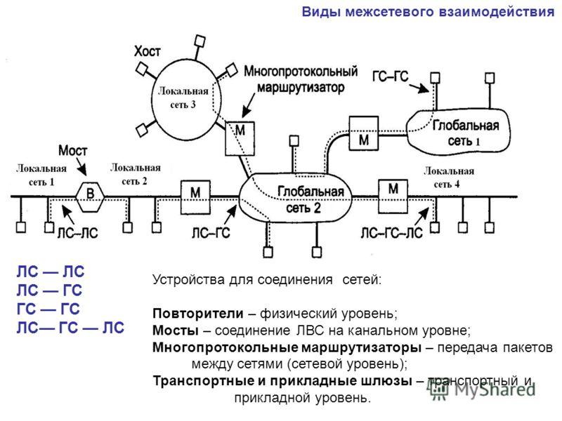 Виды межсетевого взаимодействия ЛС ЛС ГС ГС ЛС ГС ЛС Устройства для соединения сетей: Повторители – физический уровень; Мосты – соединение ЛВС на канальном уровне; Многопротокольные маршрутизаторы – передача пакетов между сетями (сетевой уровень); Тр