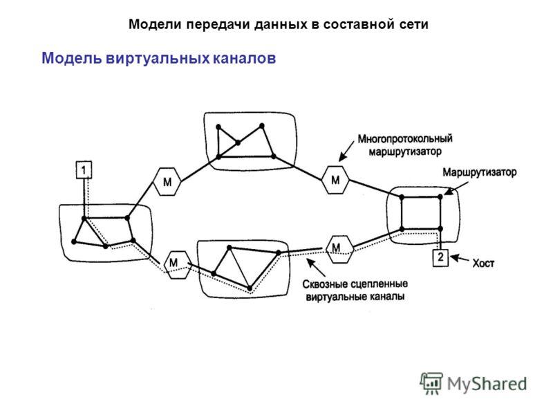 Модели передачи данных в составной сети Модель виртуальных каналов