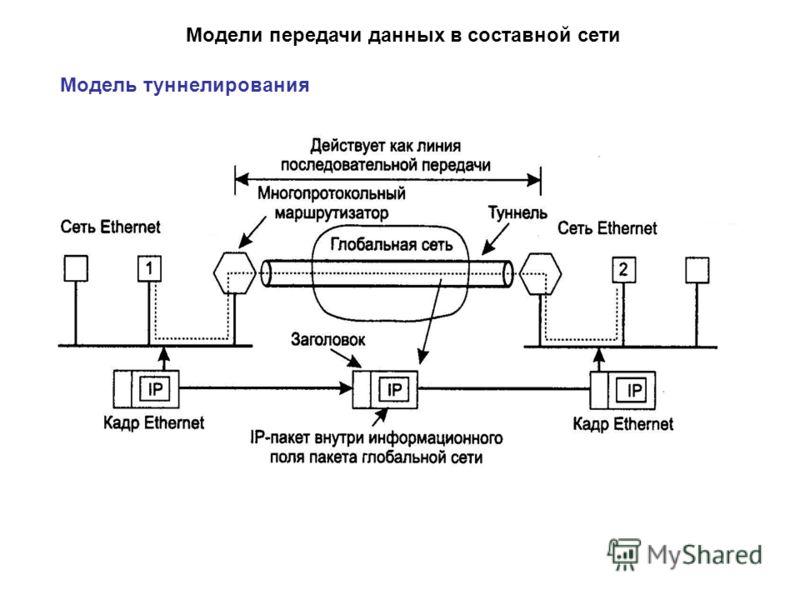 Модели передачи данных в составной сети Модель туннелирования