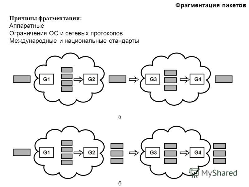 Фрагментация пакетов Причины фрагментации: Аппаратные Ограничения ОС и сетевых протоколов Международные и национальные стандарты