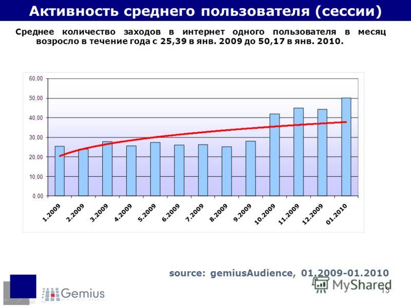 13 Активность среднего пользователя (сессии) Среднее количество заходов в интернет одного пользователя в месяц возросло в течение года с 25,39 в янв. 2009 до 50,17 в янв. 2010. source: gemiusAudience, 01.2009-01.2010