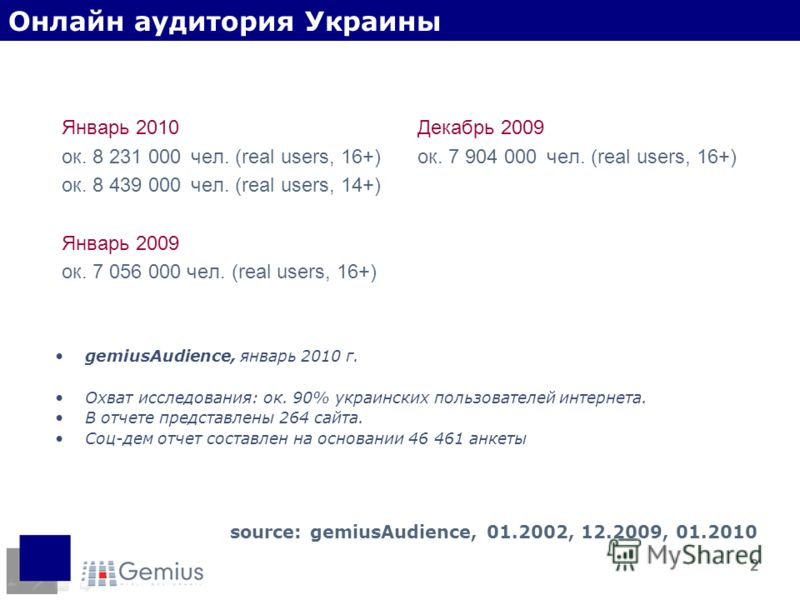 2 Январь 2010 ок. 8 231 000 чел. (real users, 16+) ок. 8 439 000 чел. (real users, 14+) Январь 2009 ок. 7 056 000 чел. (real users, 16+) source: gemiusAudience, 01.2002, 12.2009, 01.2010 Декабрь 2009 ок. 7 904 000 чел. (real users, 16+) Онлайн аудито