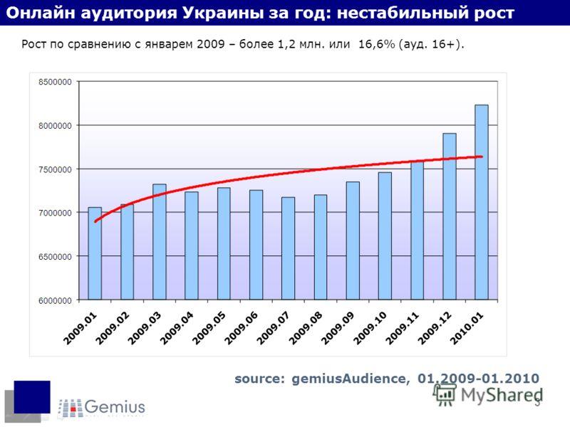 3 Онлайн аудитория Украины за год: нестабильный рост Рост по сравнению с январем 2009 – более 1,2 млн. или 16,6% (ауд. 16+). source: gemiusAudience, 01.2009-01.2010