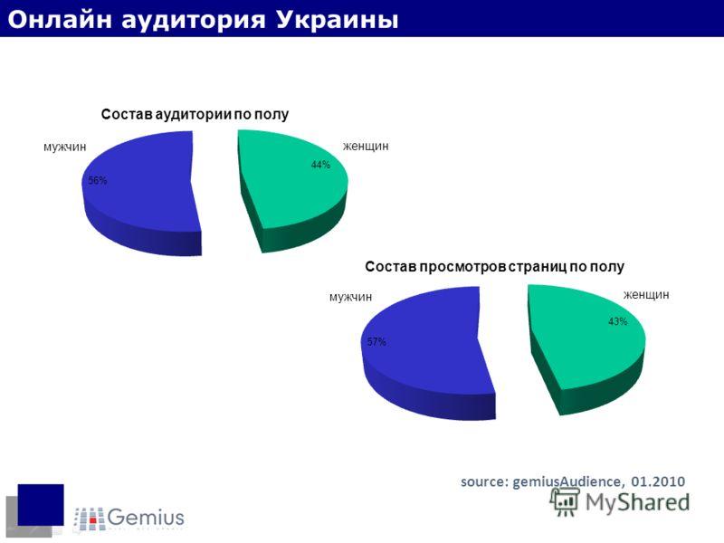 Пол интернет-пользователей source: gemiusAudience, 01.2010 Онлайн аудитория Украины