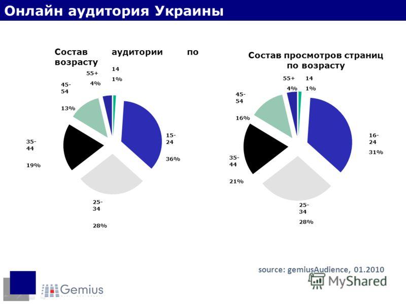Состав аудитории по возрасту 25- 34 28% 35- 44 19% 15- 24 36% 55+ 4% 45- 54 13% Состав просмотров страниц по возрасту 35- 44 21% 25- 34 28% 16- 24 31% 45- 54 16% 55+ 4% source: gemiusAudience, 01.2010 Онлайн аудитория Украины 14 1% 14 1%