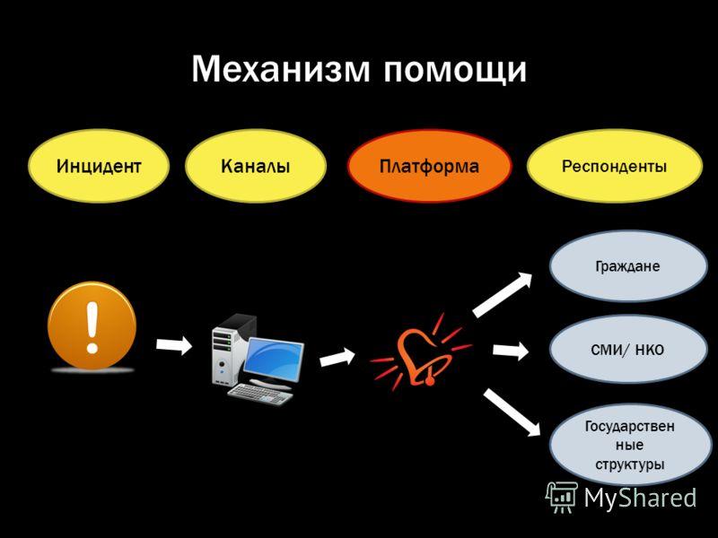 Механизм помощи ИнцидентКаналыПлатформа Респонденты СМИ/ НКО Государствен ные структуры Граждане