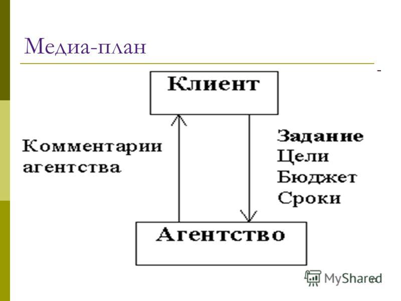 11 Медиа-план