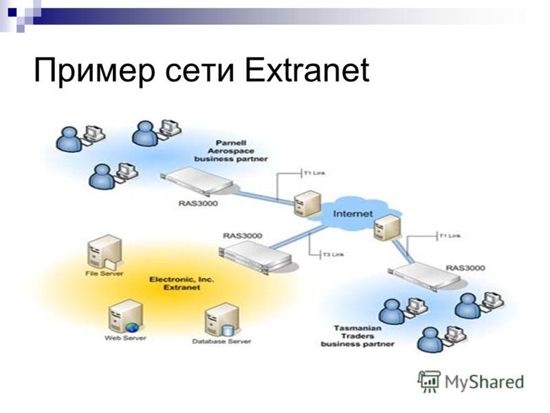 Пример сети Extranet